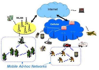 Ad hoc mobile network